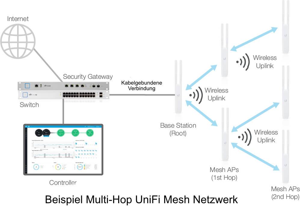 Unifi Mesh Netzwerk Einrichten Und Aufbauen Idomix