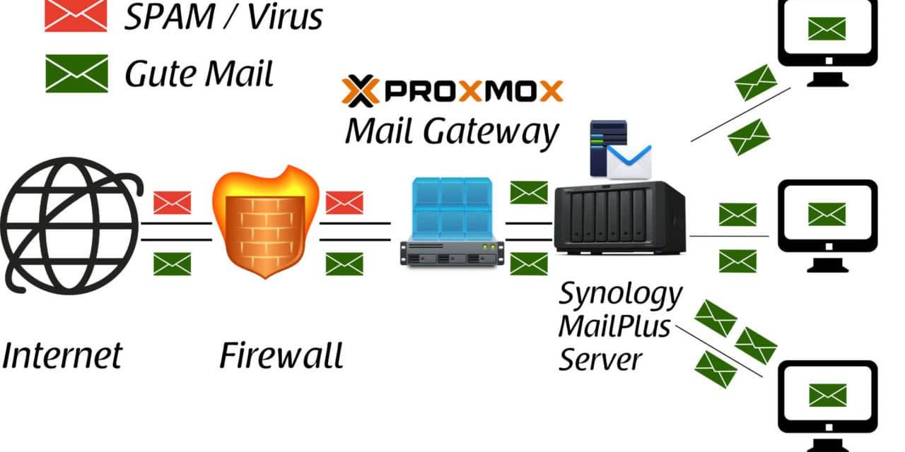 Proxmox Mail Gateway auf Synology DiskStation mit MailPlus Server